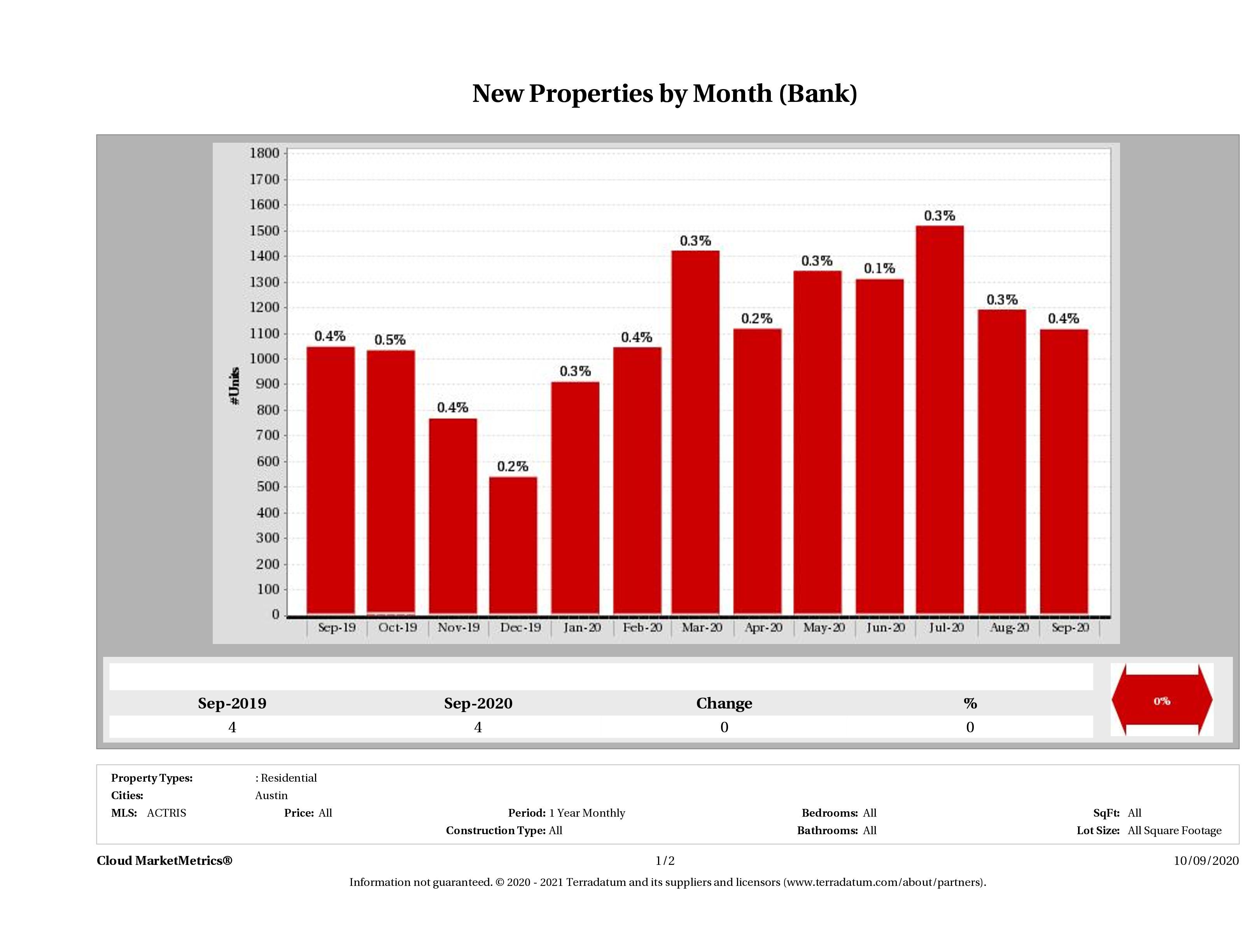 austin foreclosures listed for sale September 2020