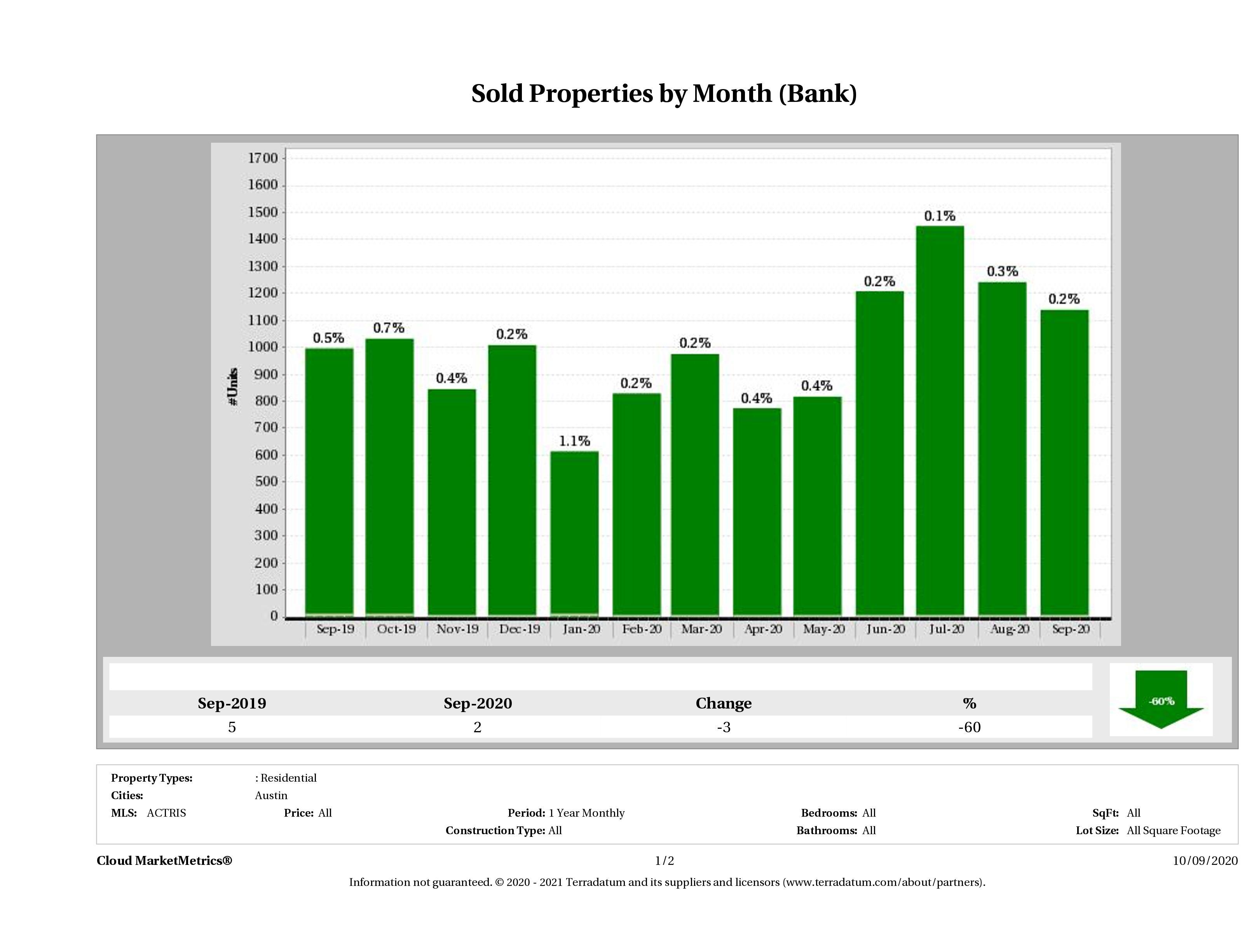 austin foreclosures sold September 2020