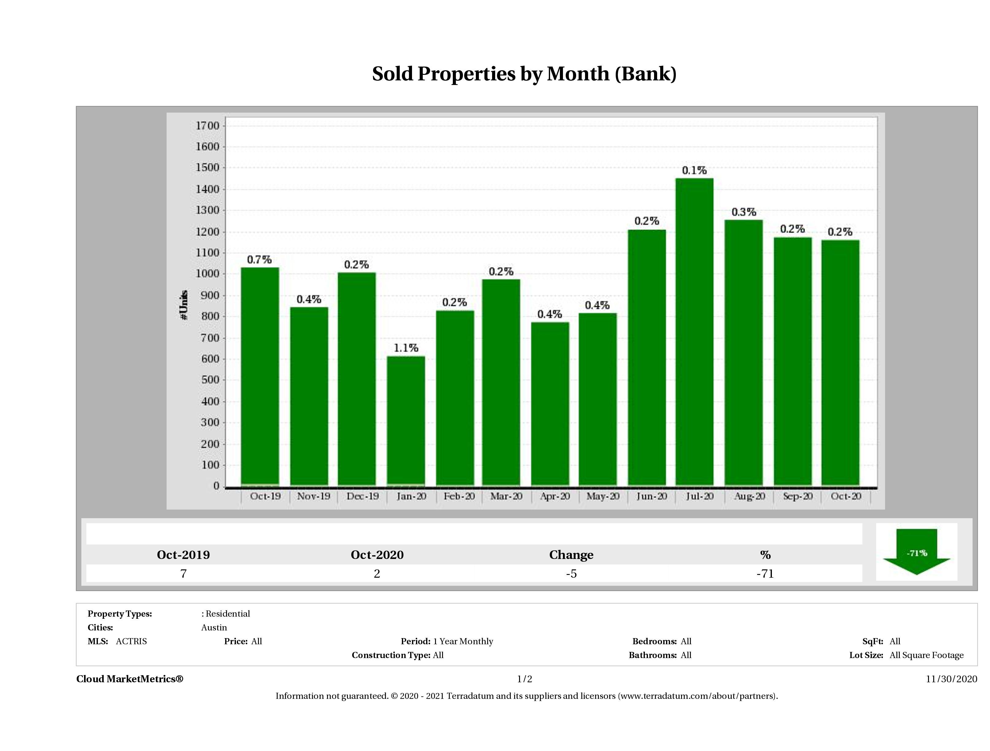 austin foreclosures sold October 2020