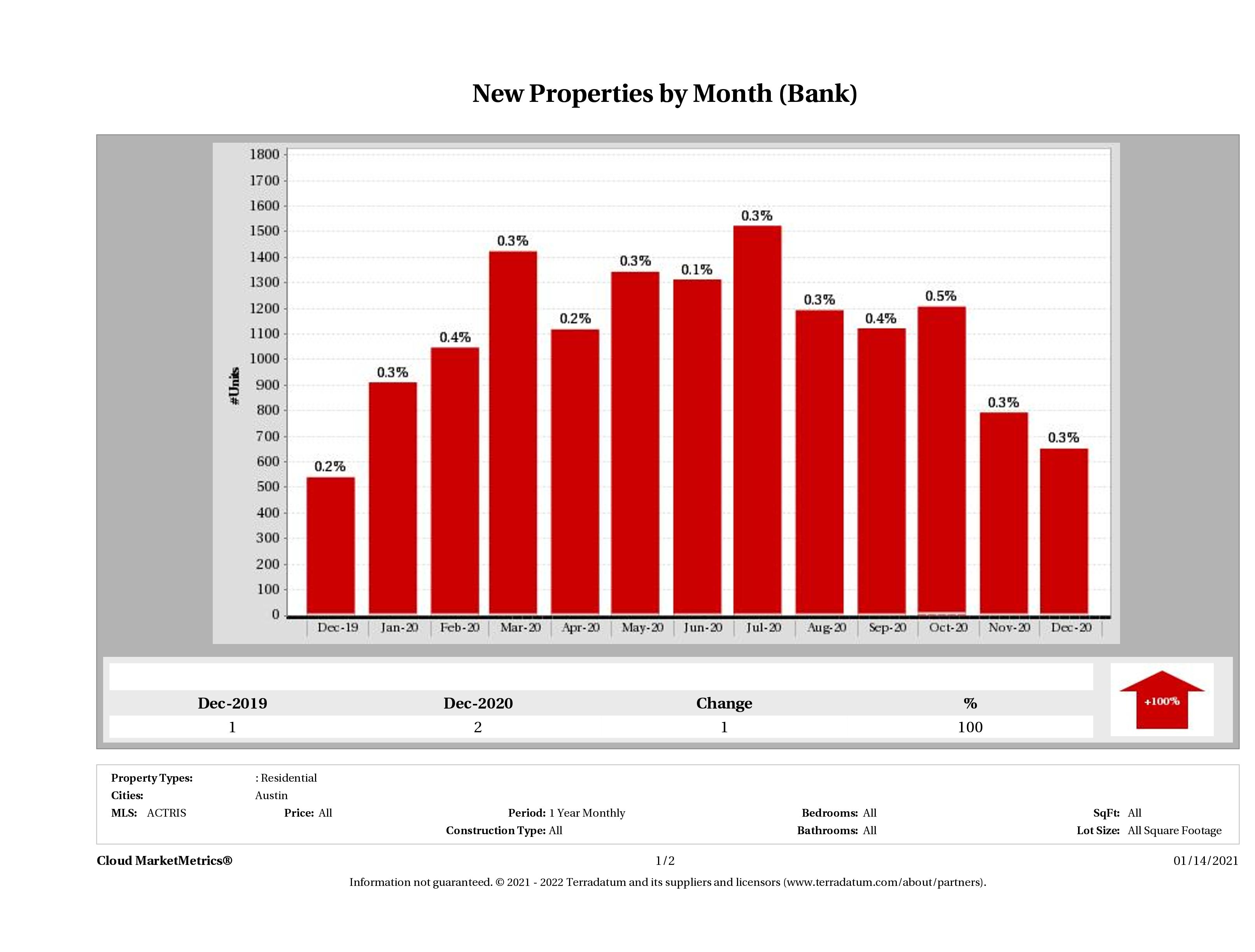 austin foreclosures listed for sale December 2020