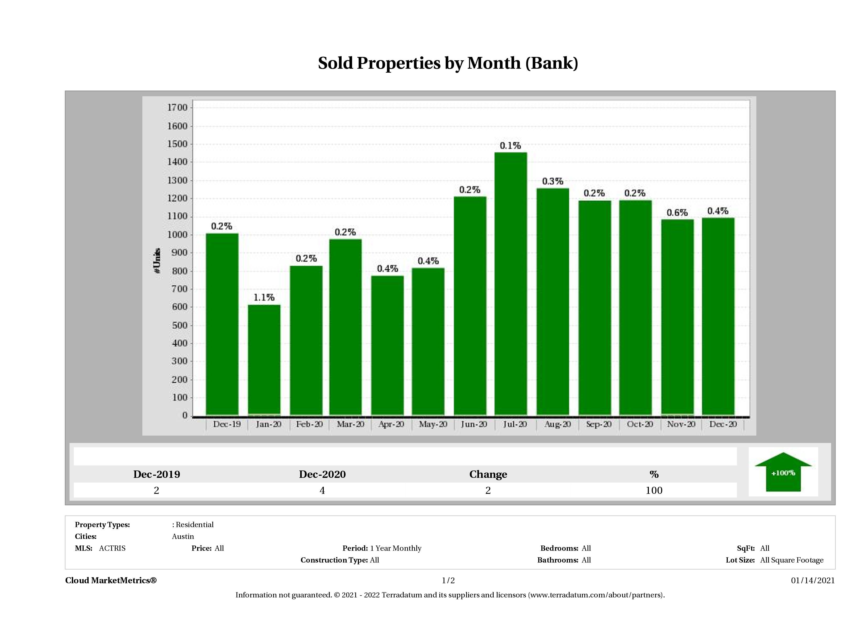 austin foreclosures sold December 2020