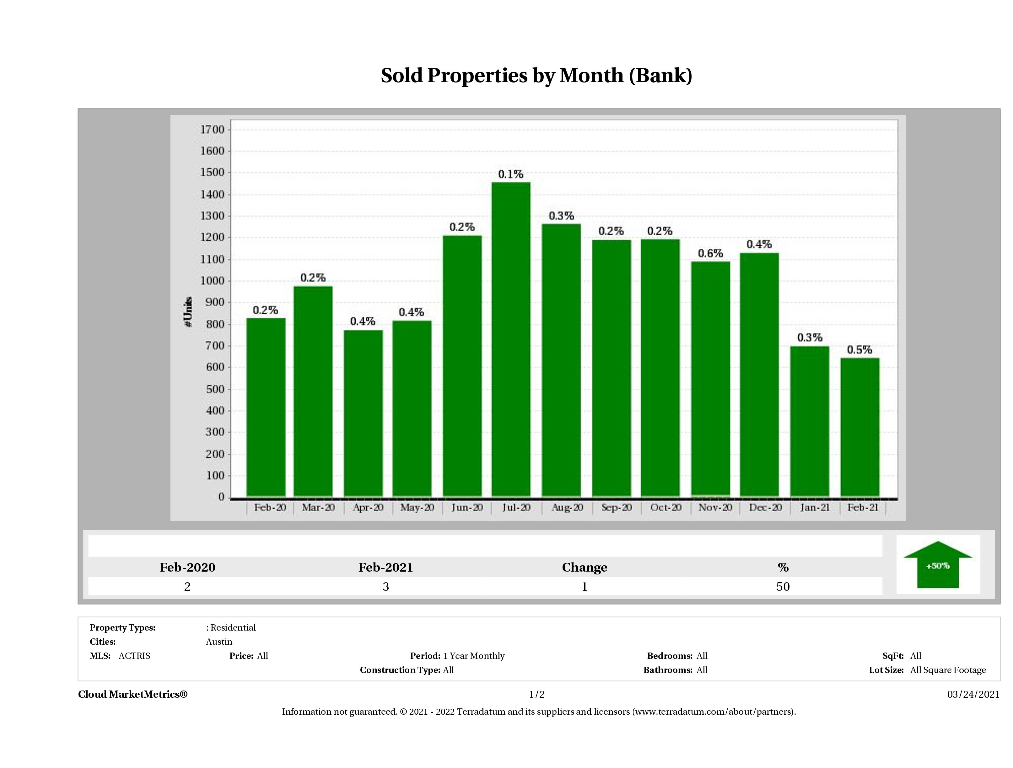 austin foreclosures sold February 2021