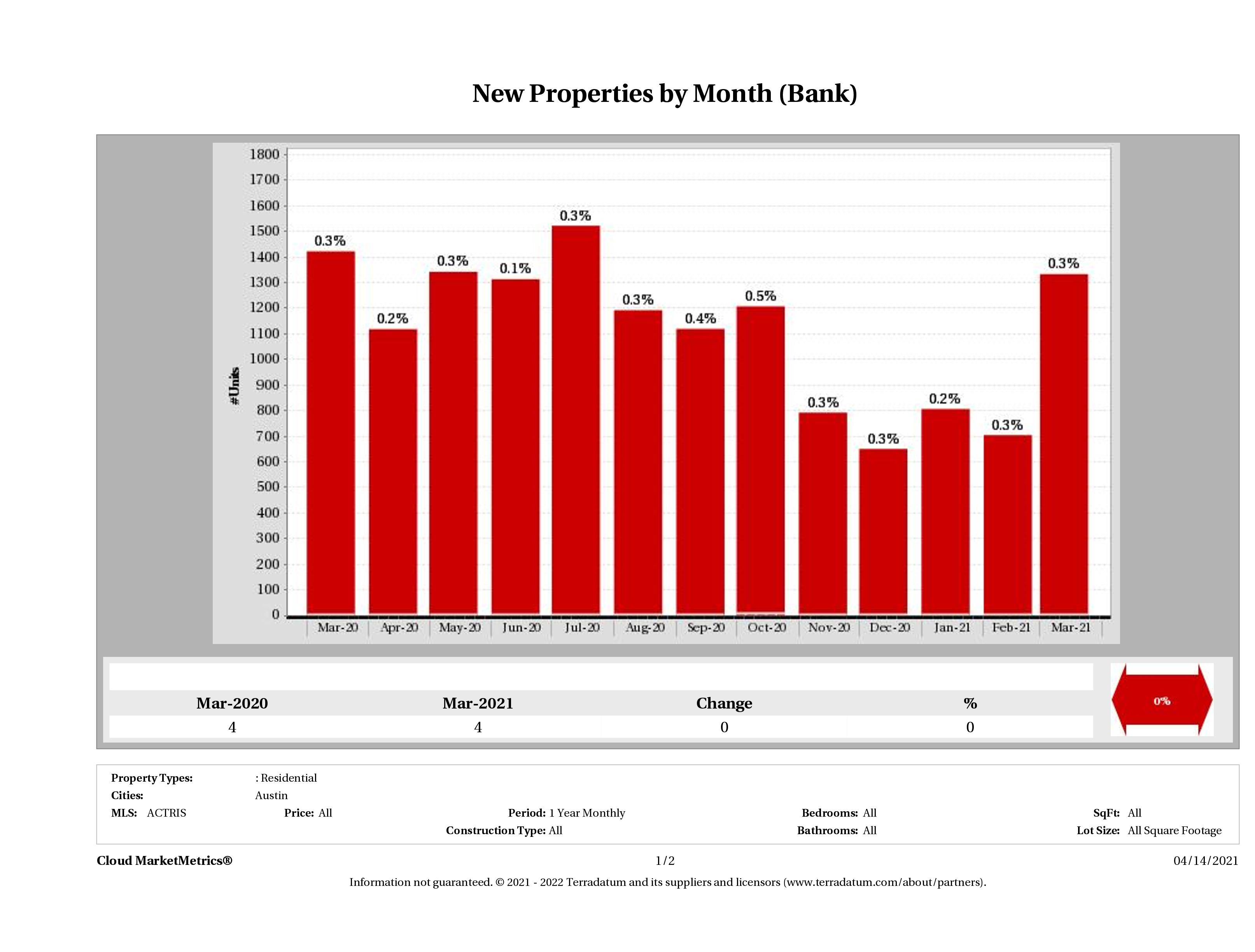 austin foreclosures listed for sale March 2021