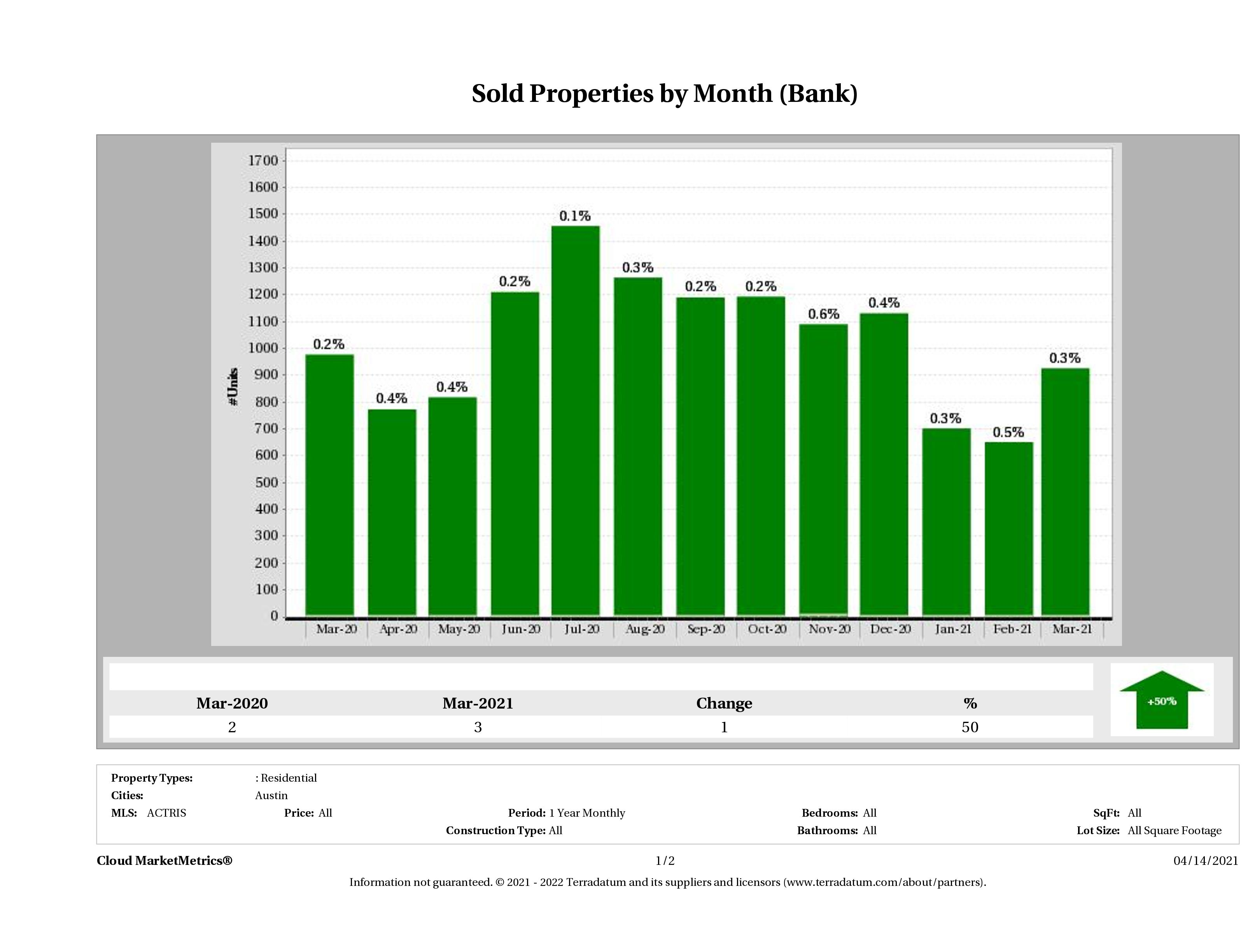austin foreclosures sold March 2021