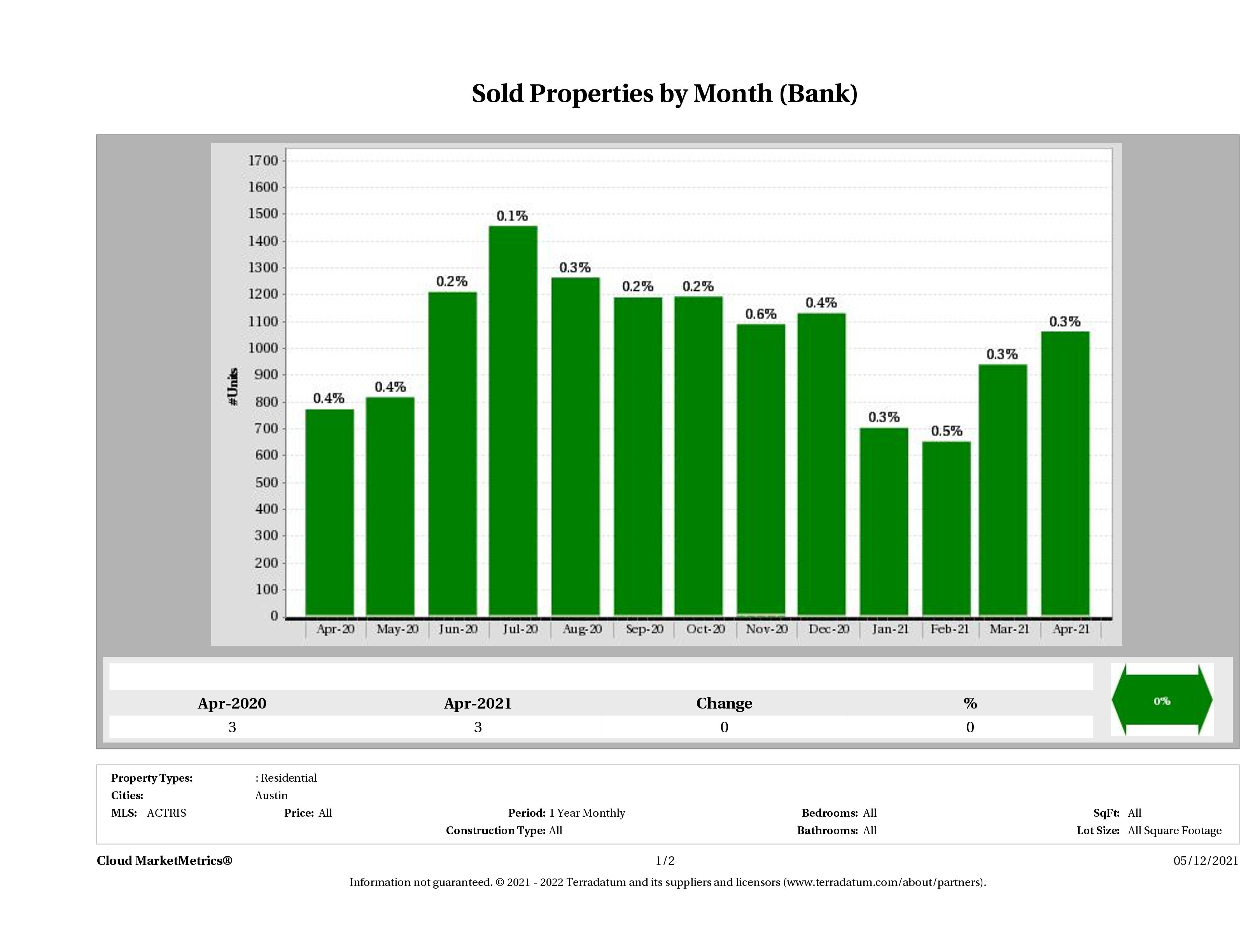 austin foreclosures sold April 2021