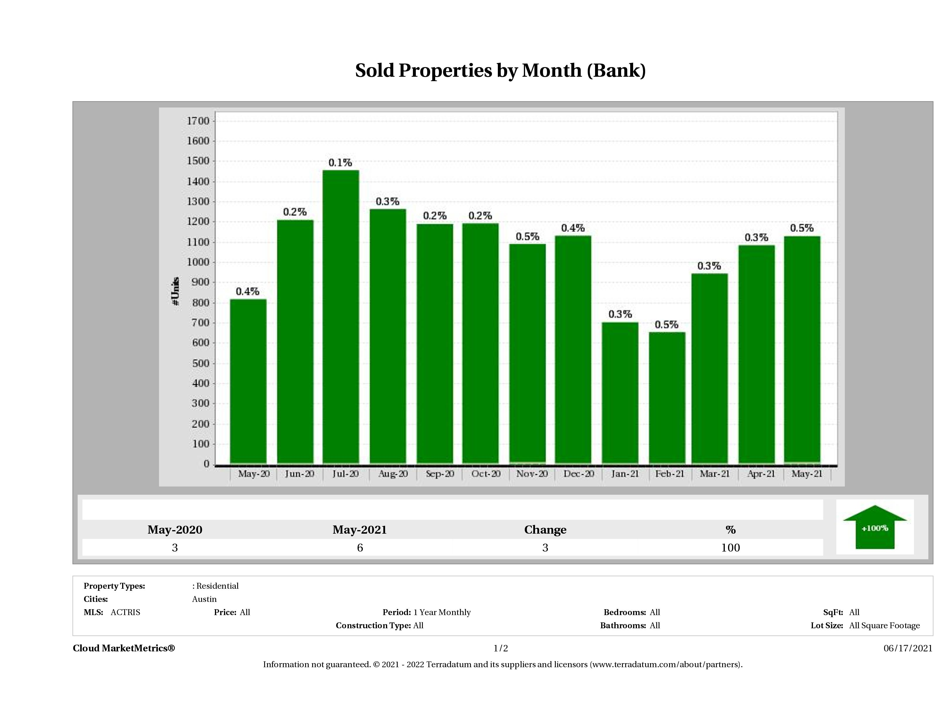 austin foreclosures sold May 2021