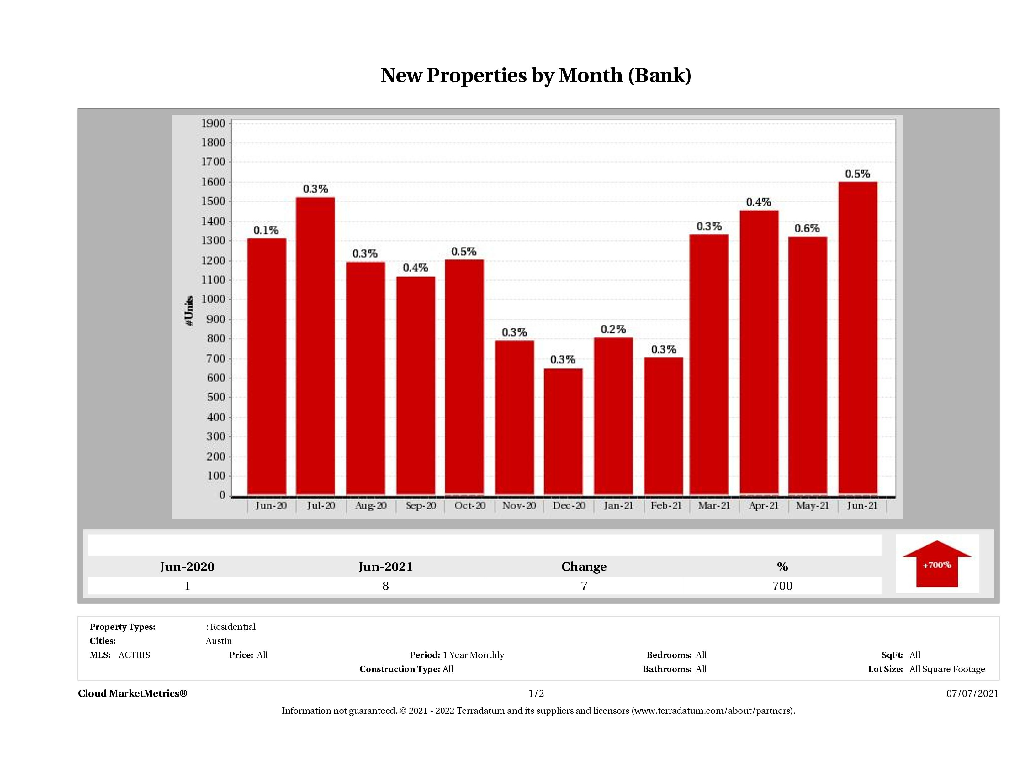 austin foreclosures listed for sale June 2021