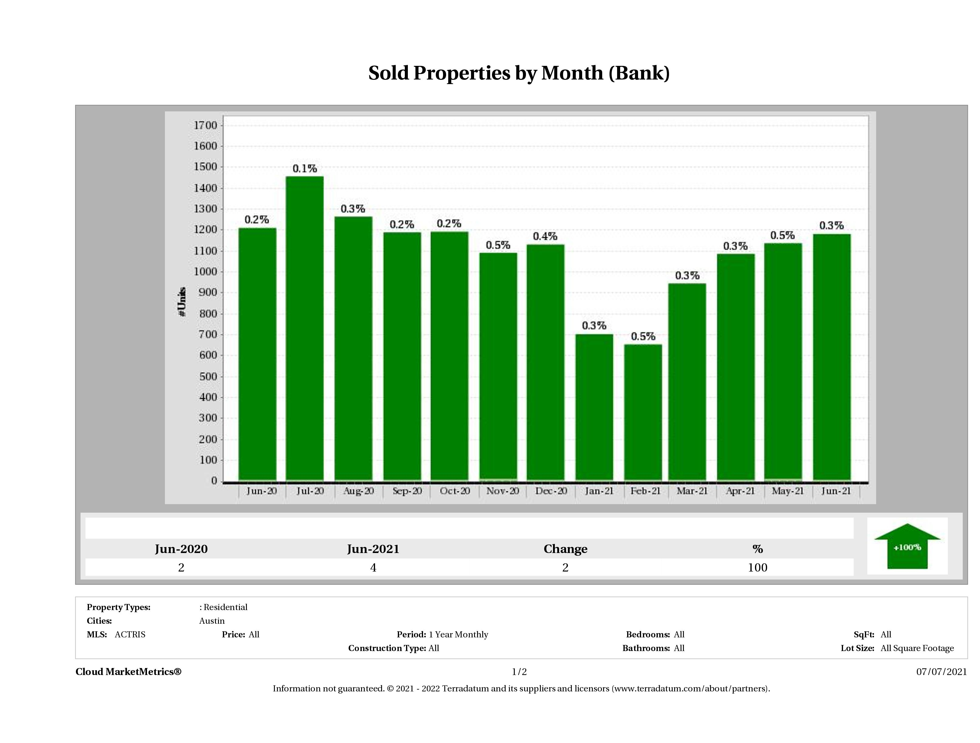 austin foreclosures sold June 2021