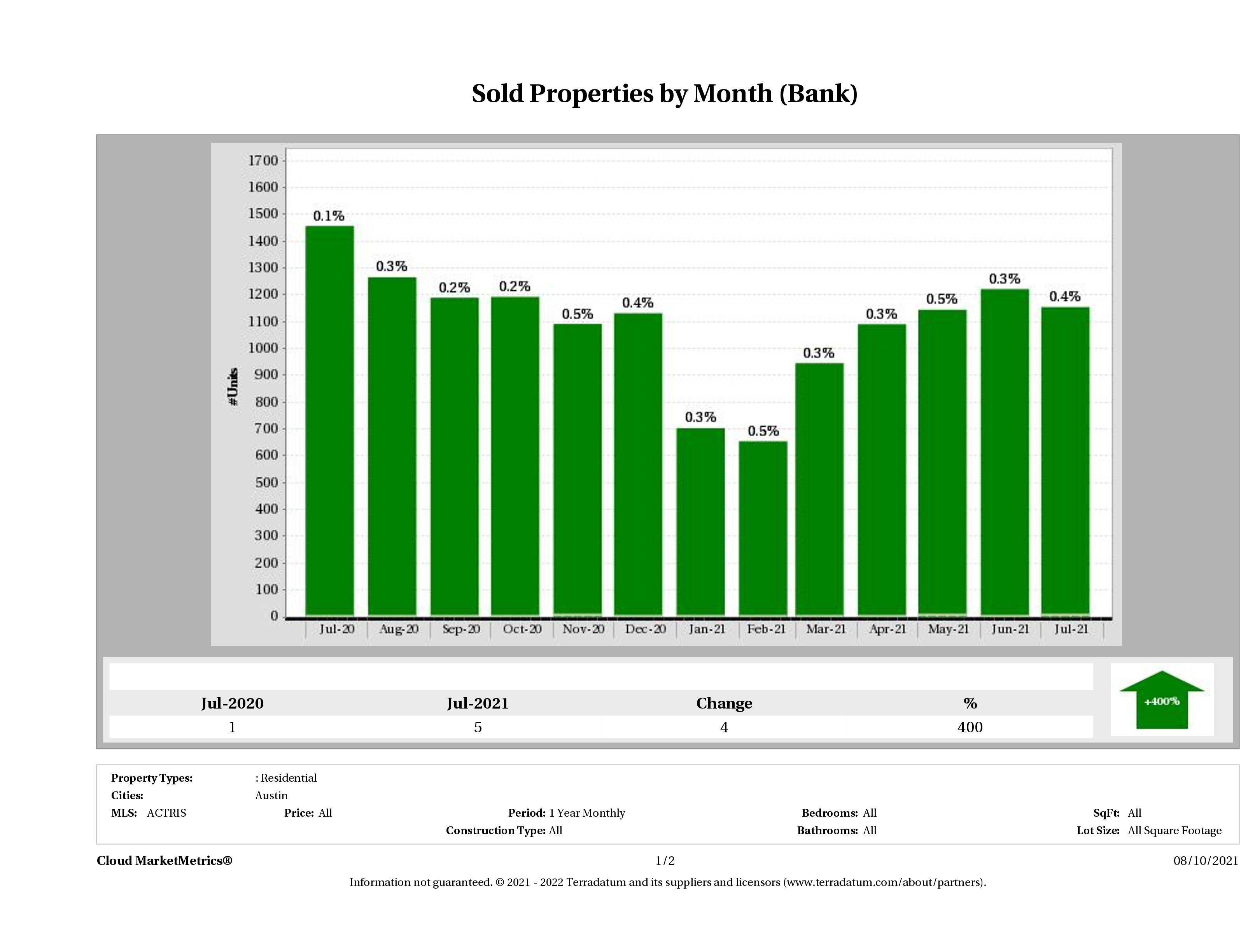 austin foreclosures sold July 2021