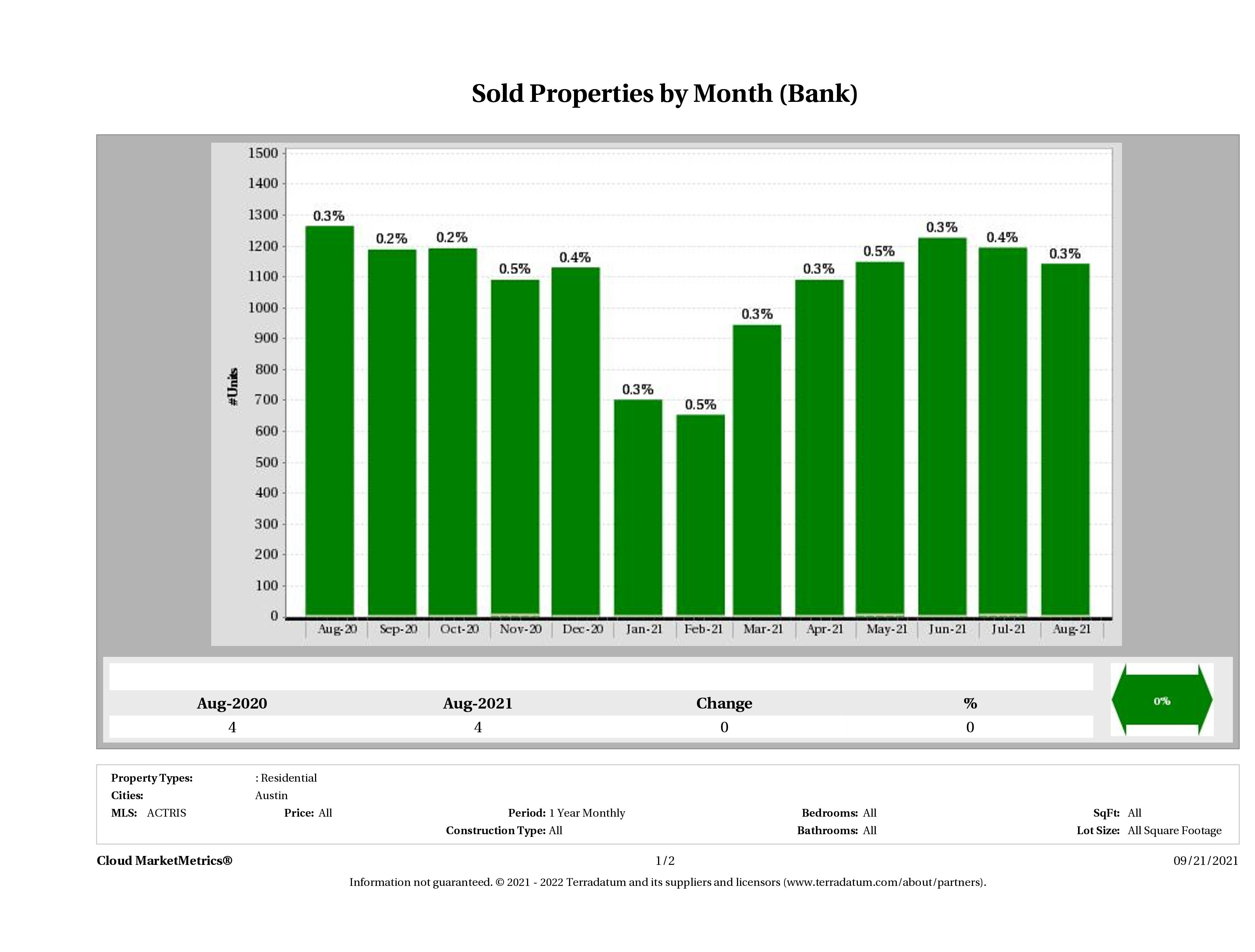 austin foreclosures sold August 2021