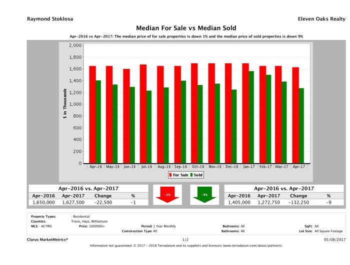 Austin luxury home pricing equilibrium April 2017