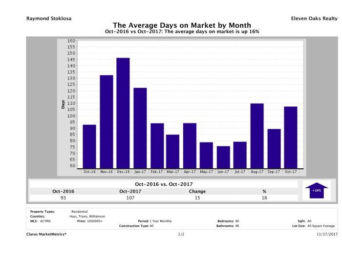 Austin luxury homes average days on market October 2017