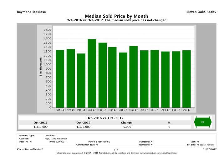 Austin median luxury home price October 2017