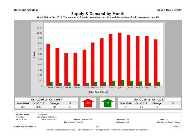 Austin luxury real estate market supply and demand October 2017