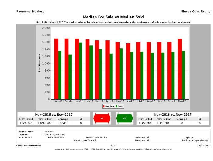 Austin luxury home pricing equilibrium November 2017