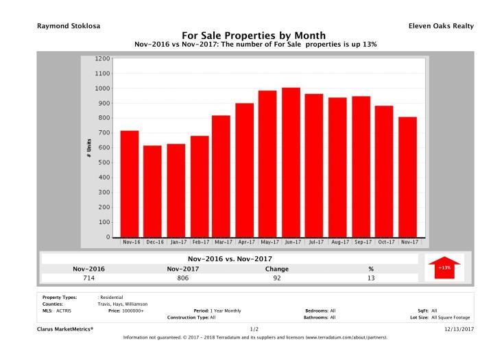 Austin number of luxury homes for sale November 2017