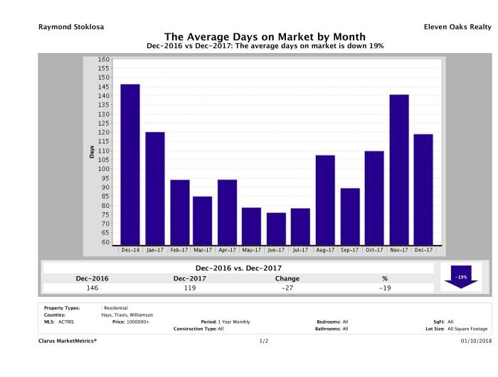 Austin luxury homes average days on market December 2017