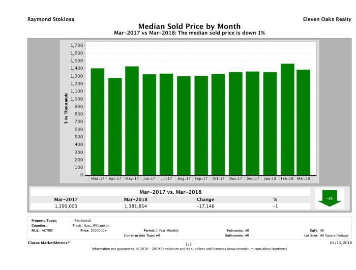 Austin median luxury home price March 2018