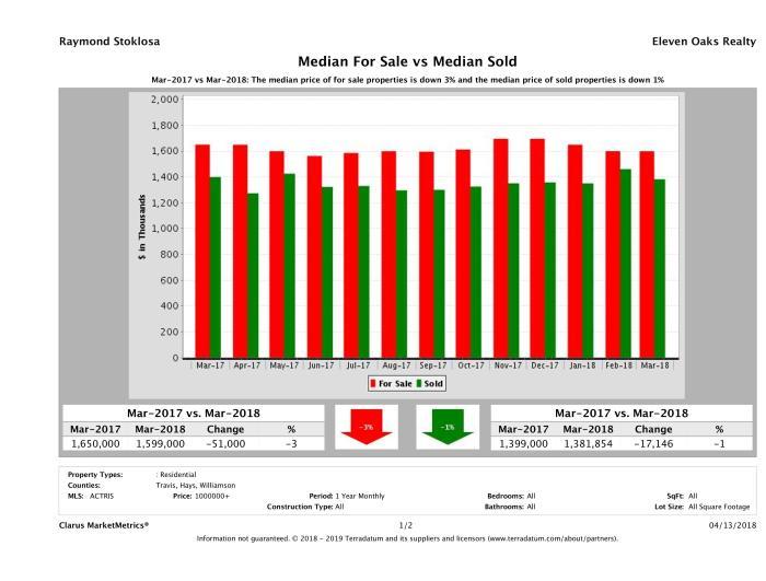 Austin luxury home pricing equilibrium March 2018