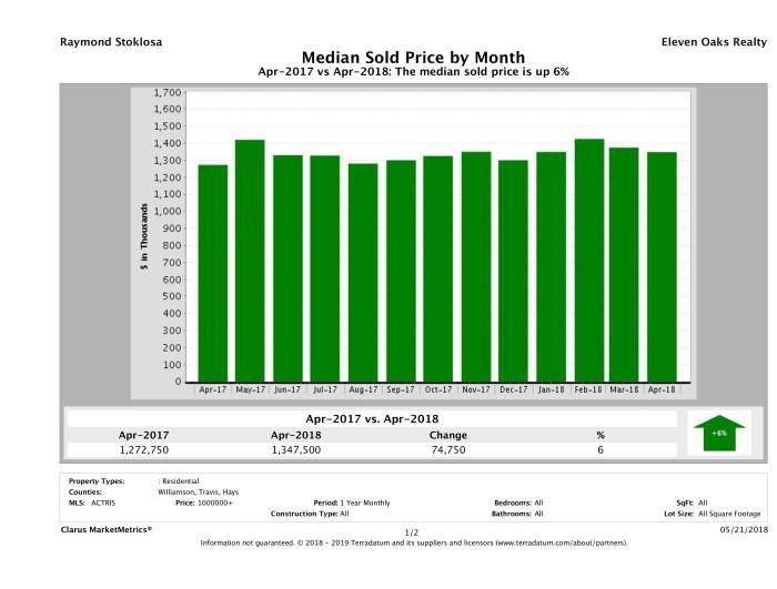 Austin median luxury home price April 2018