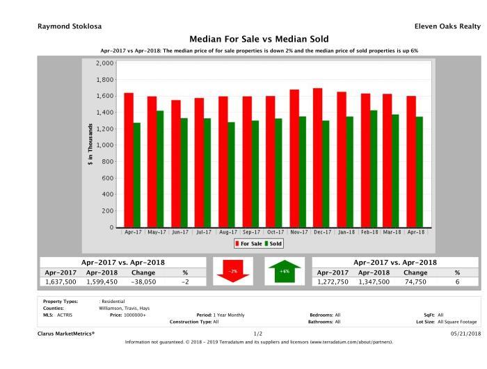 Austin luxury home pricing equilibrium April 2018