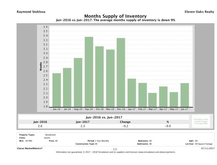 Austin single family home months inventory June 2017