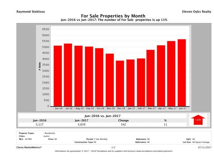 Austin number of homes for sale June 2017