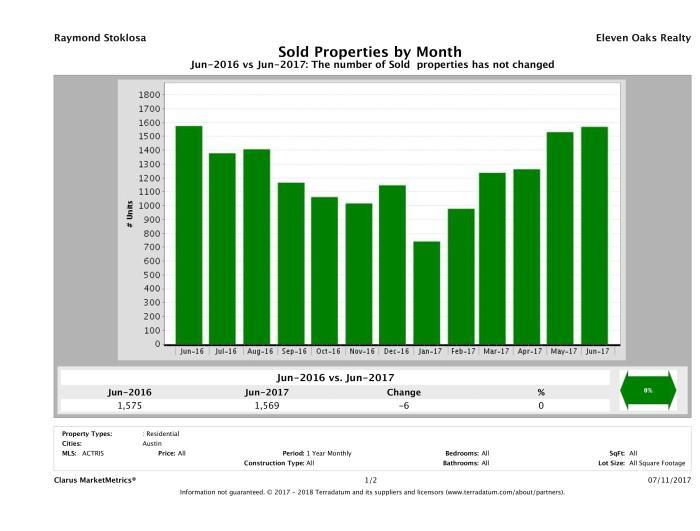 Austin number of homes sold June 2017