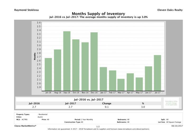 Austin single family home months inventory July 2017