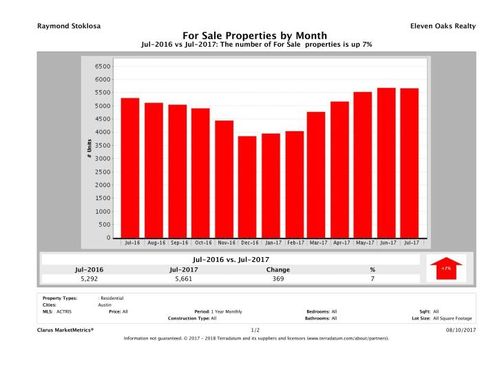 Austin number of homes for sale July 2017