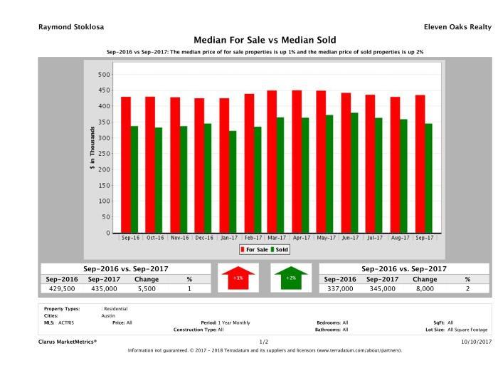 Austin home pricing equilibrium September 2017