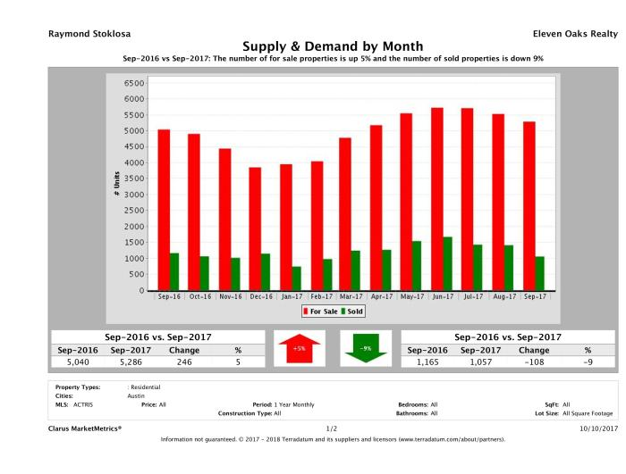 Austin real estate market supply and demand September 2017