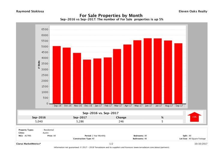 Austin number of homes for sale September 2017