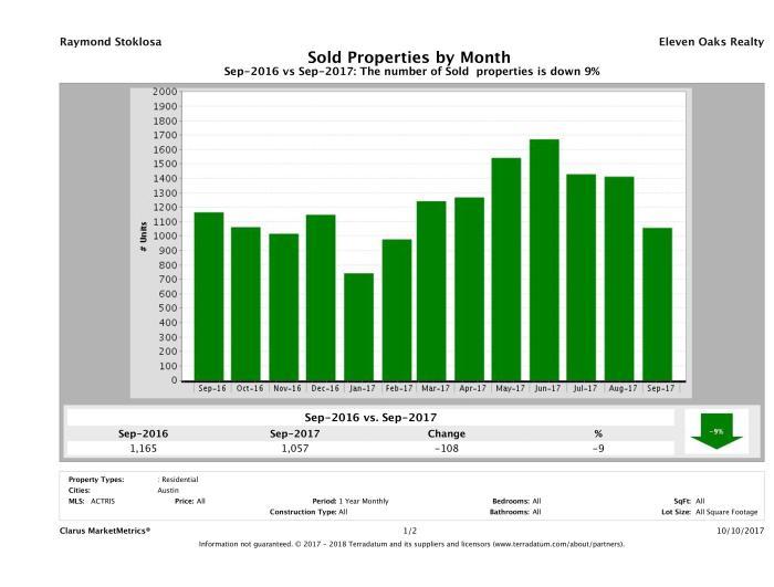 Austin number of homes sold September 2017