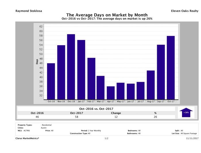 Austin average days on market homes October 2017