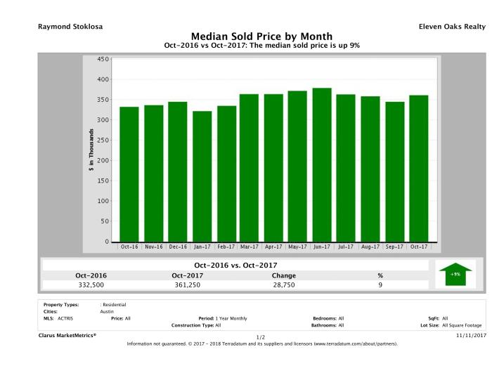 Austin median home price October 2017