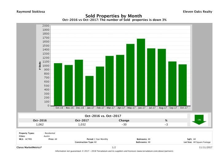 Austin number of homes sold October 2017