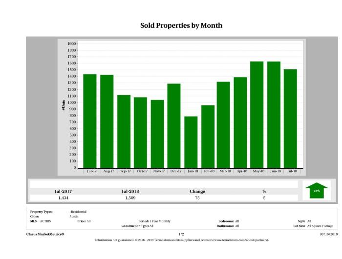 Austin number of homes sold July 2018