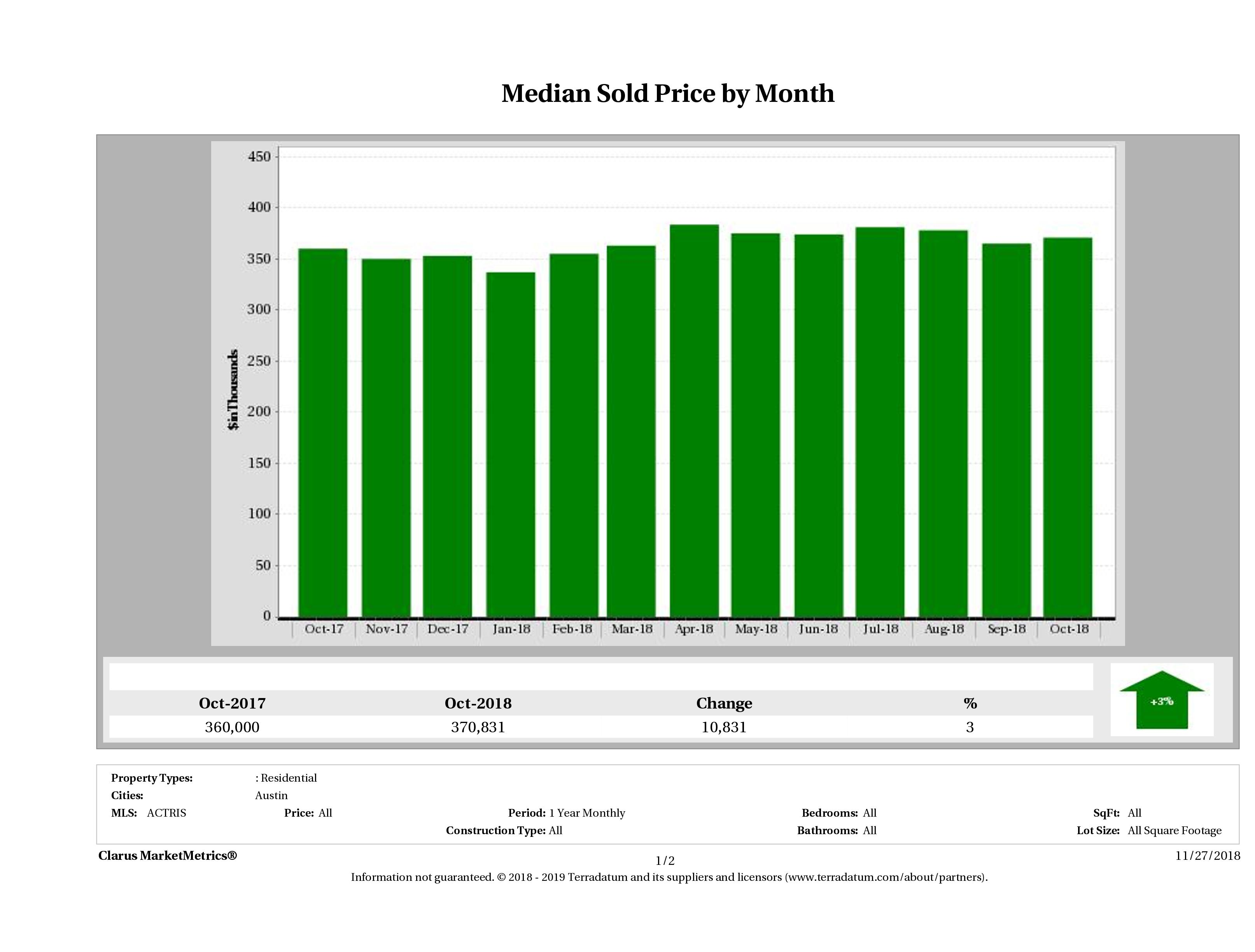 Austin median home price October 2018