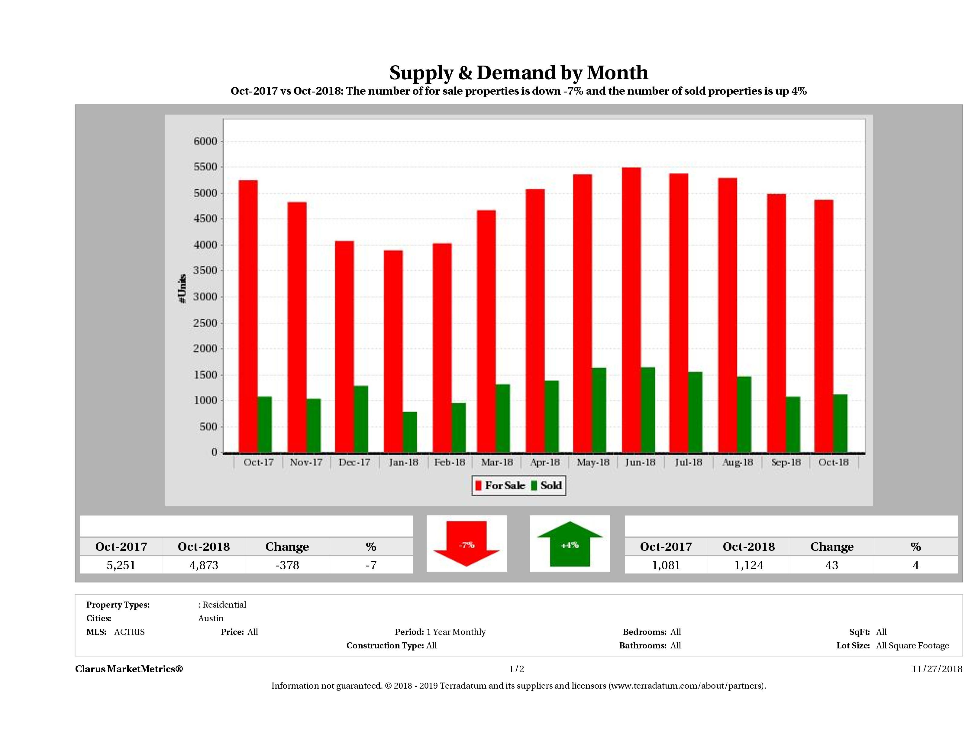Austin real estate market supply and demand October 2018