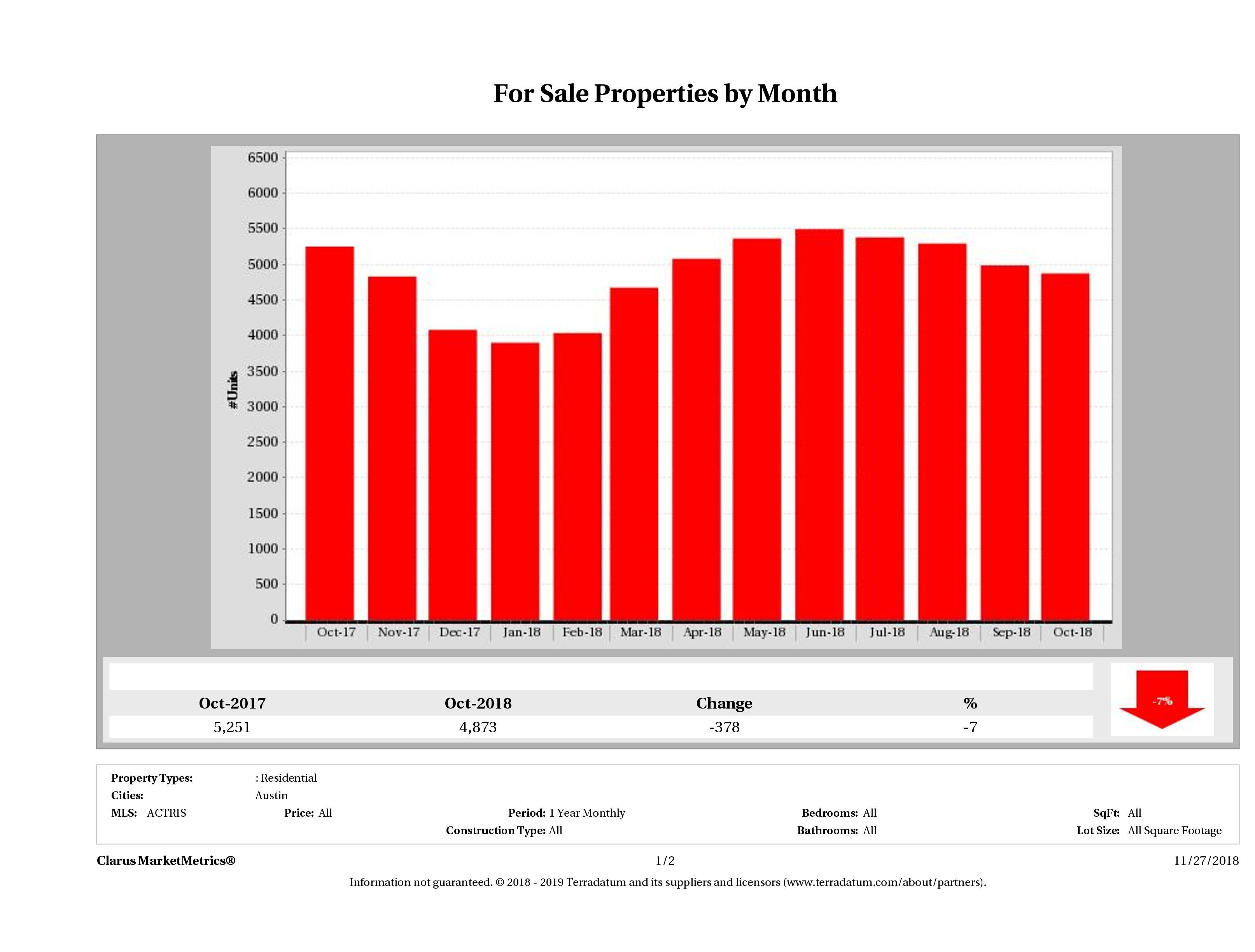 Austin number of homes for sale October 2018