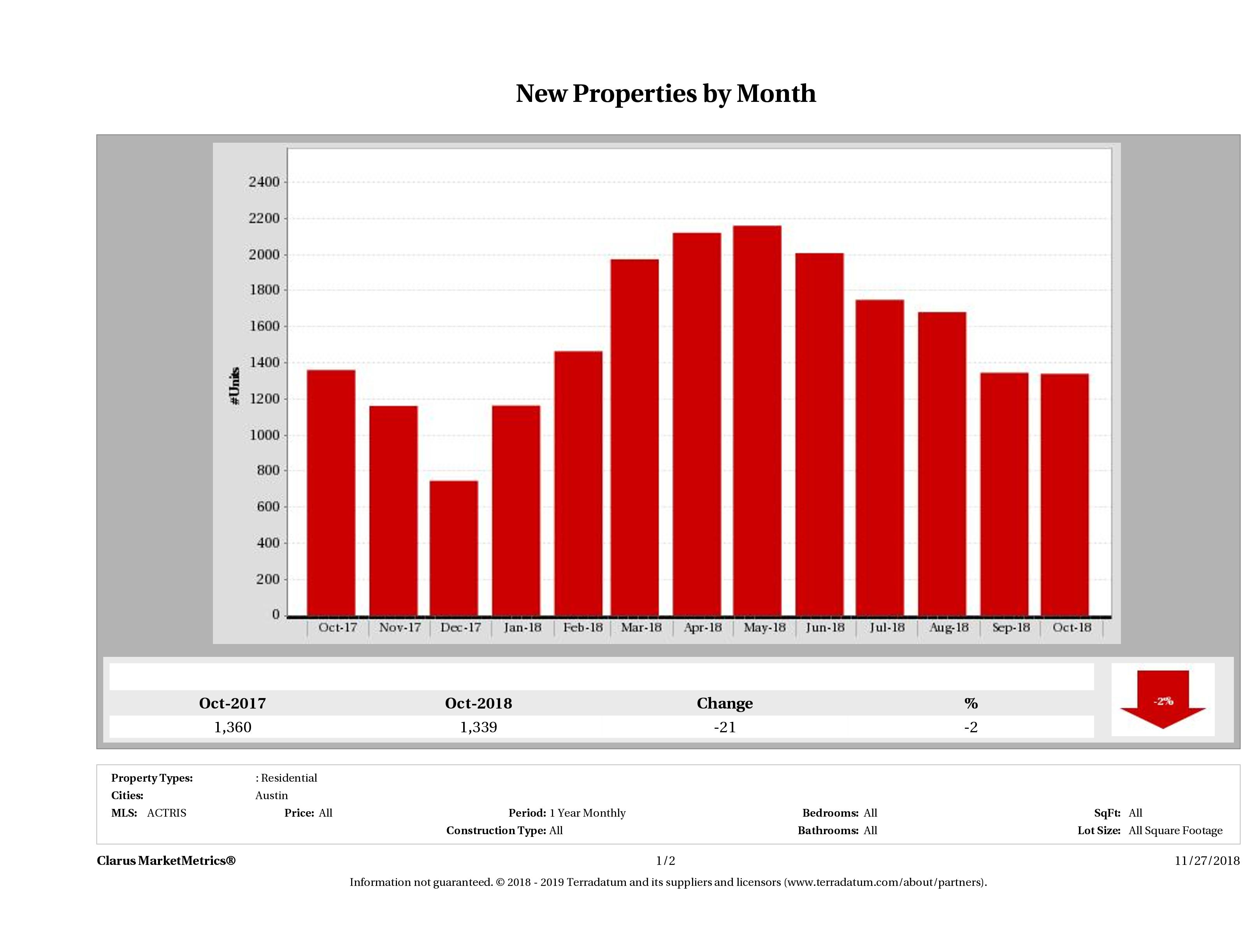 Austin number of new listings October 2018