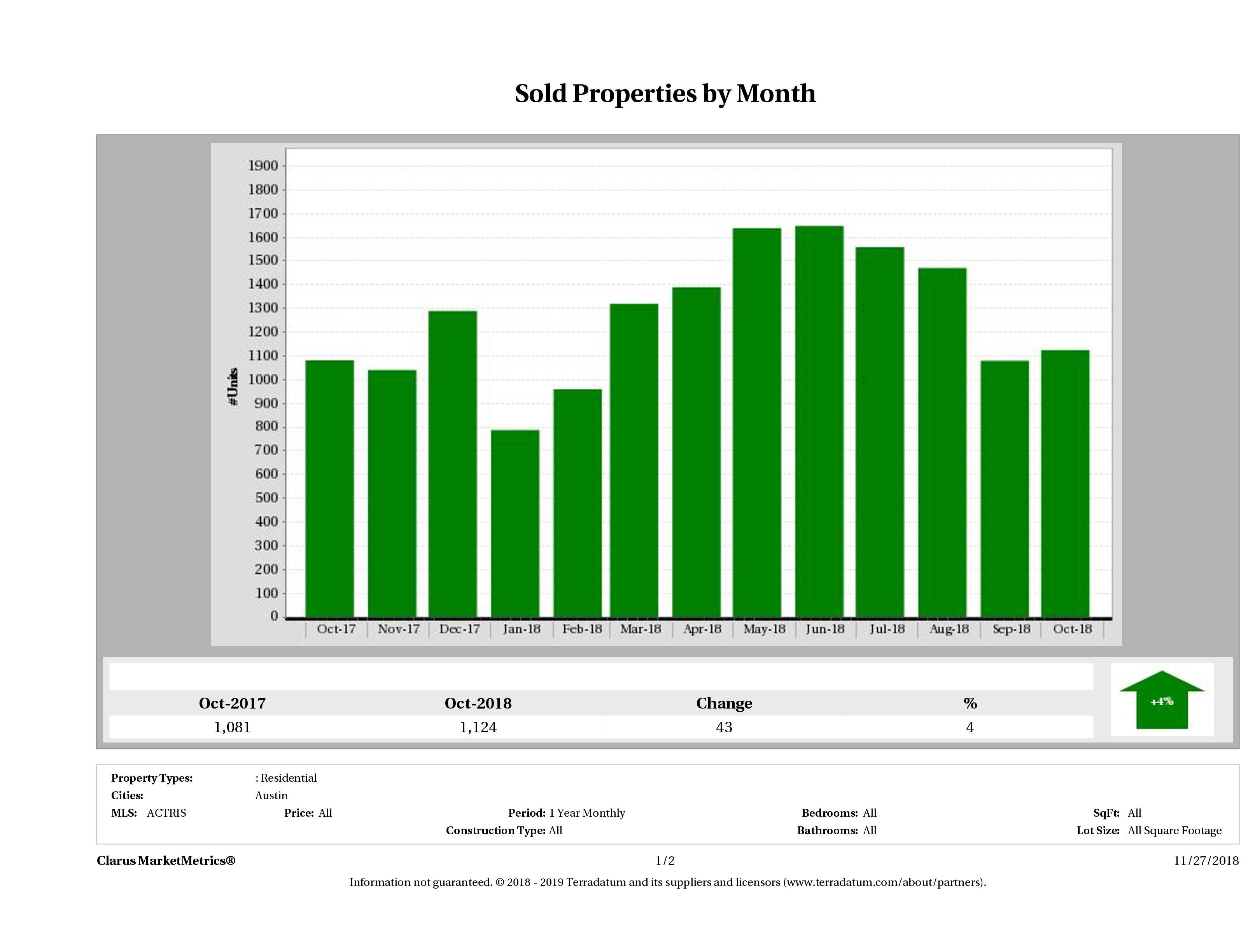 Austin number of homes sold October 2018