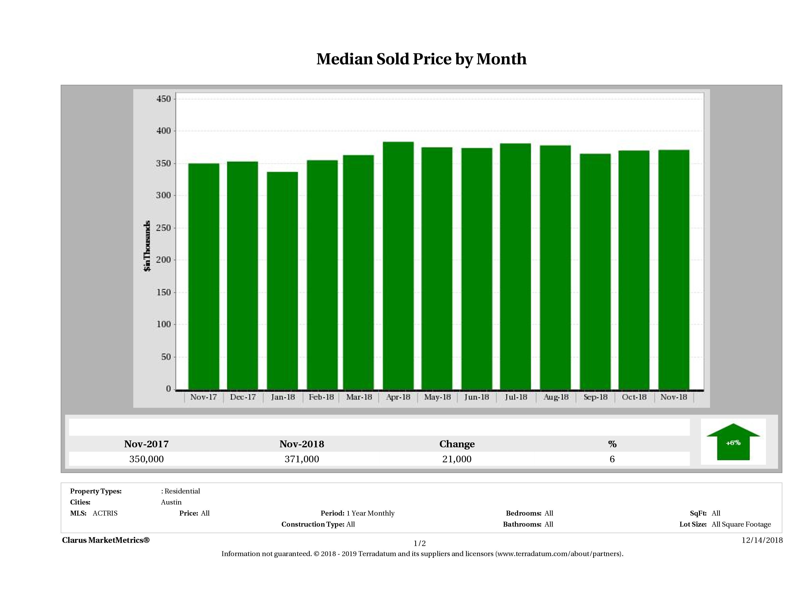 Austin median home price November 2018
