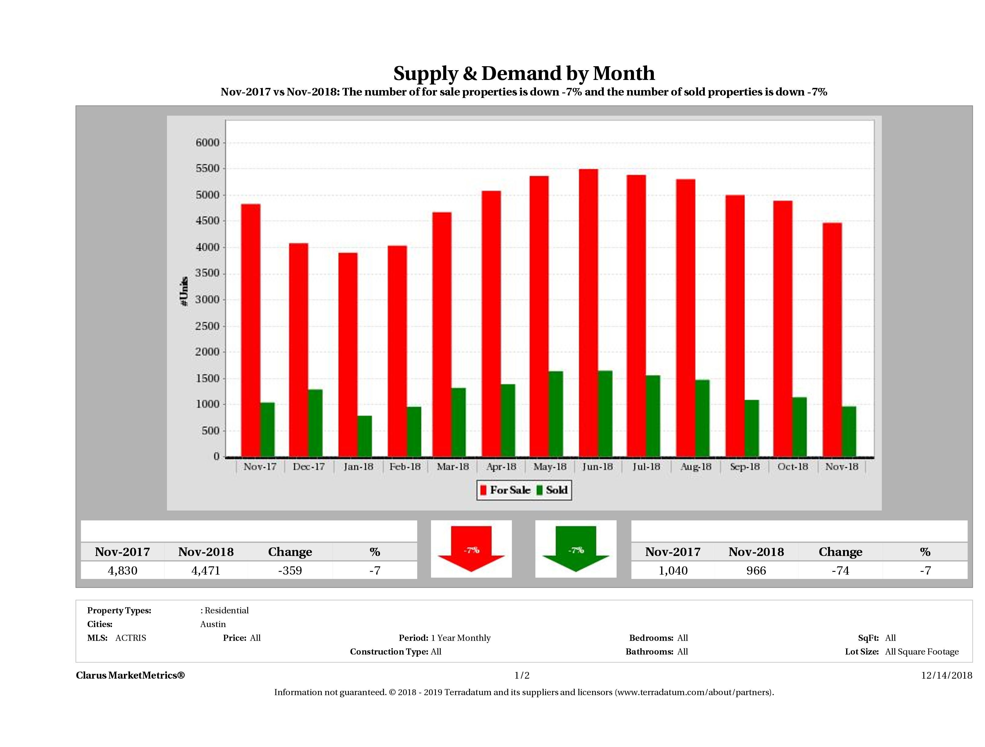 Austin real estate market supply and demand November 2018