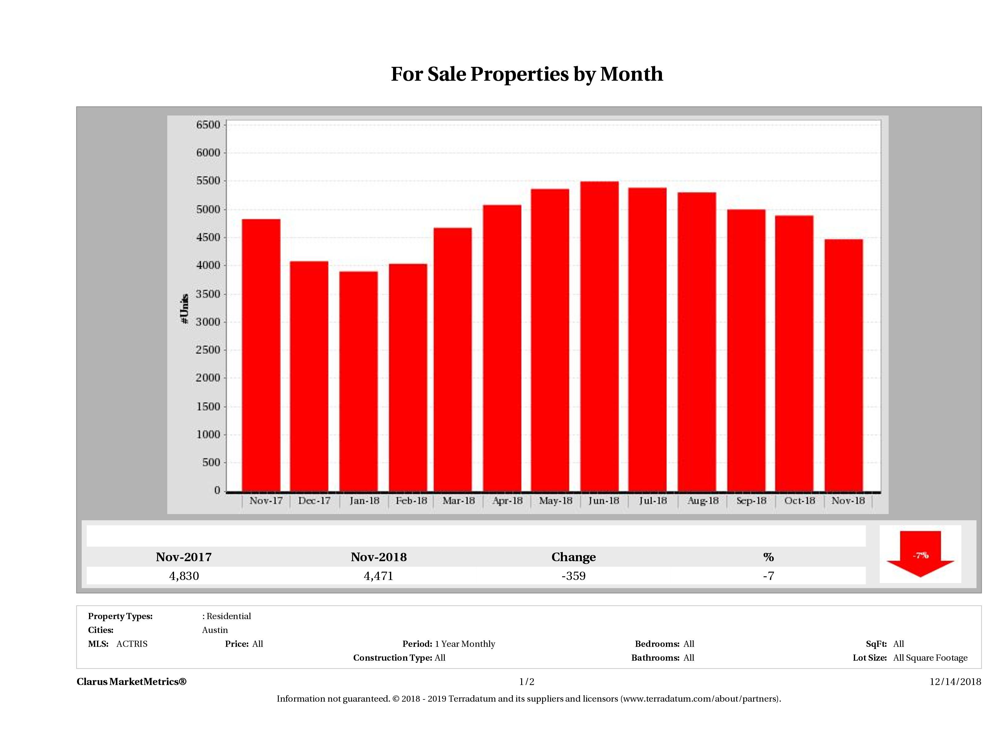 Austin number of homes for sale November 2018