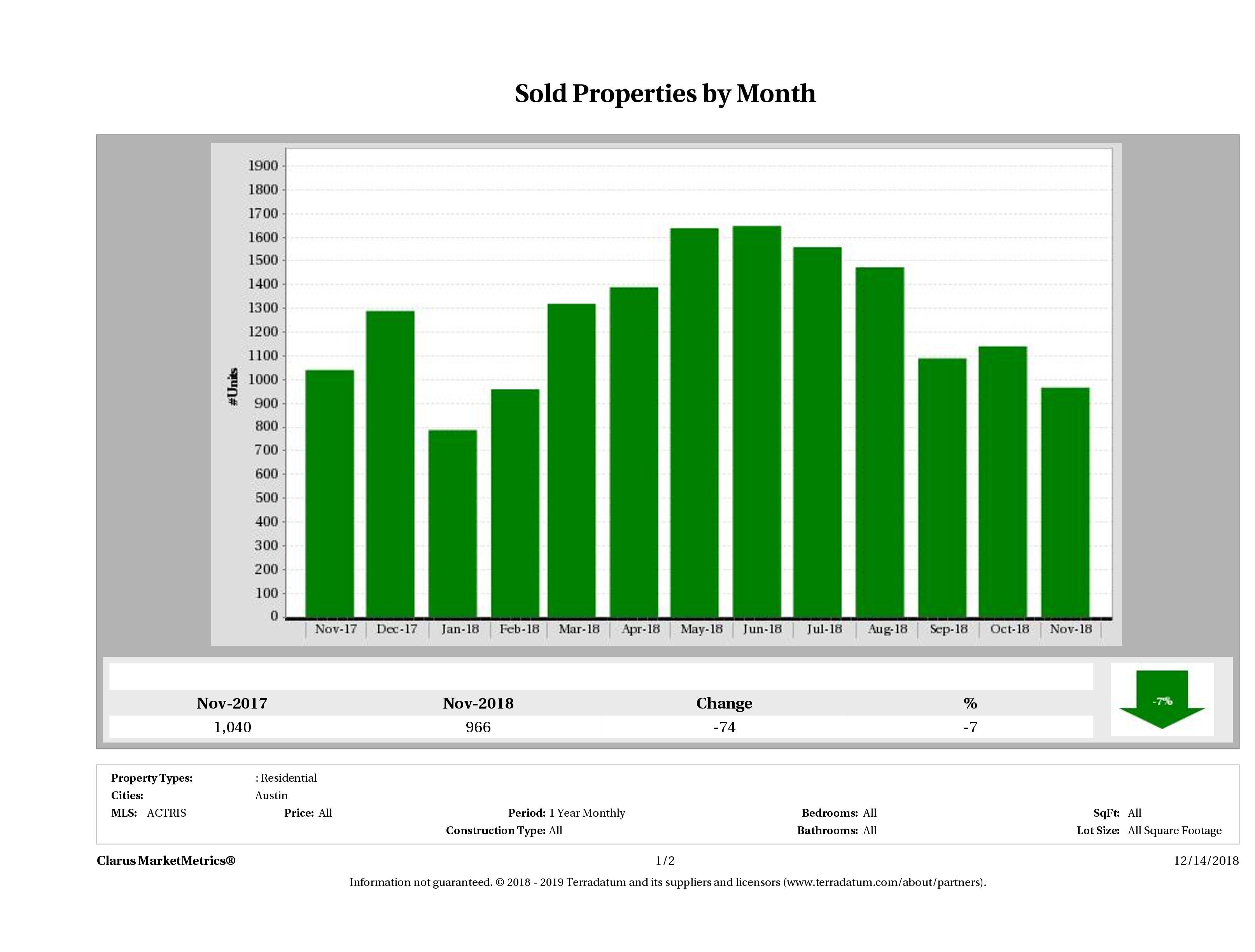 Austin number of homes sold November 2018