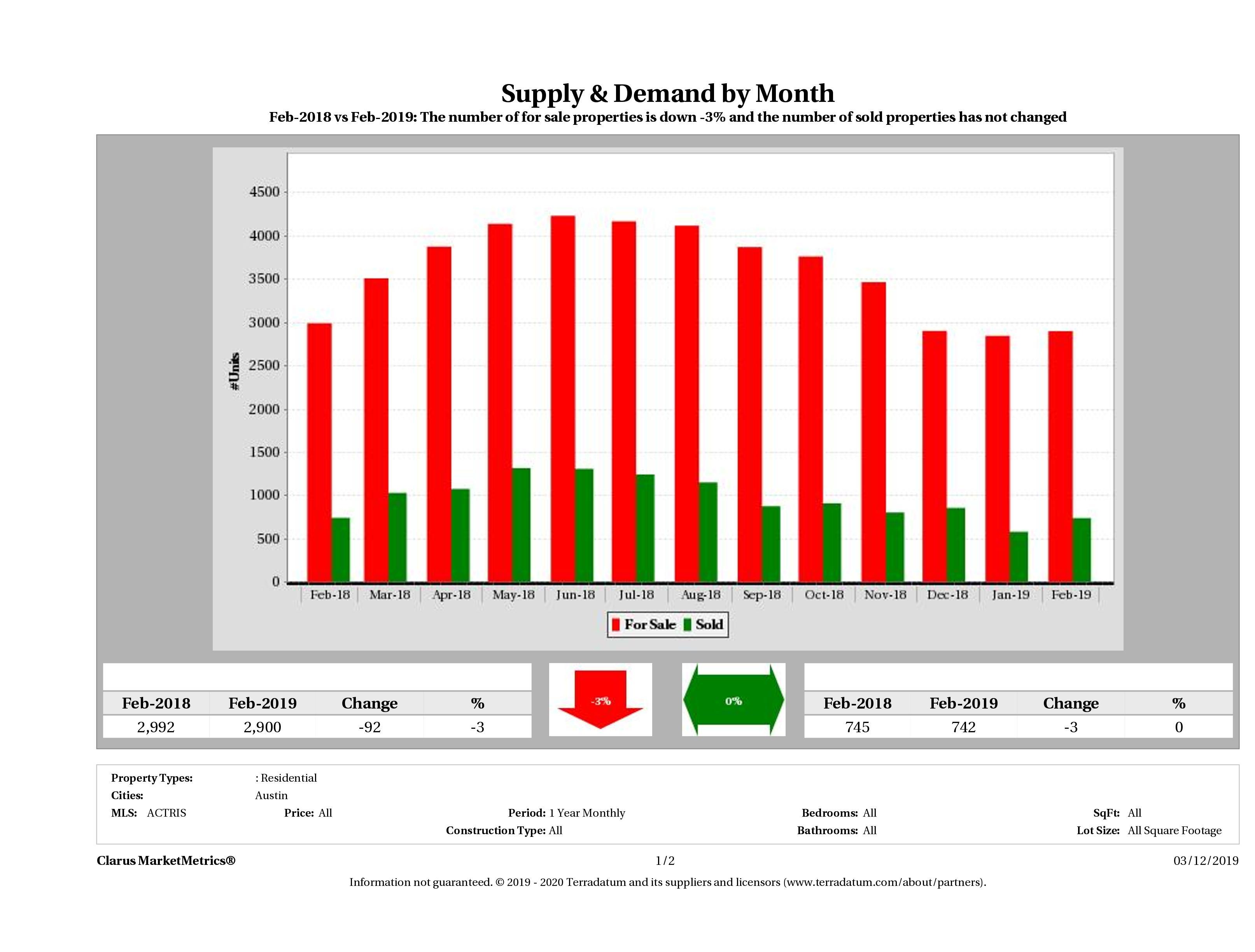 Austin real estate market supply and demand December 2018