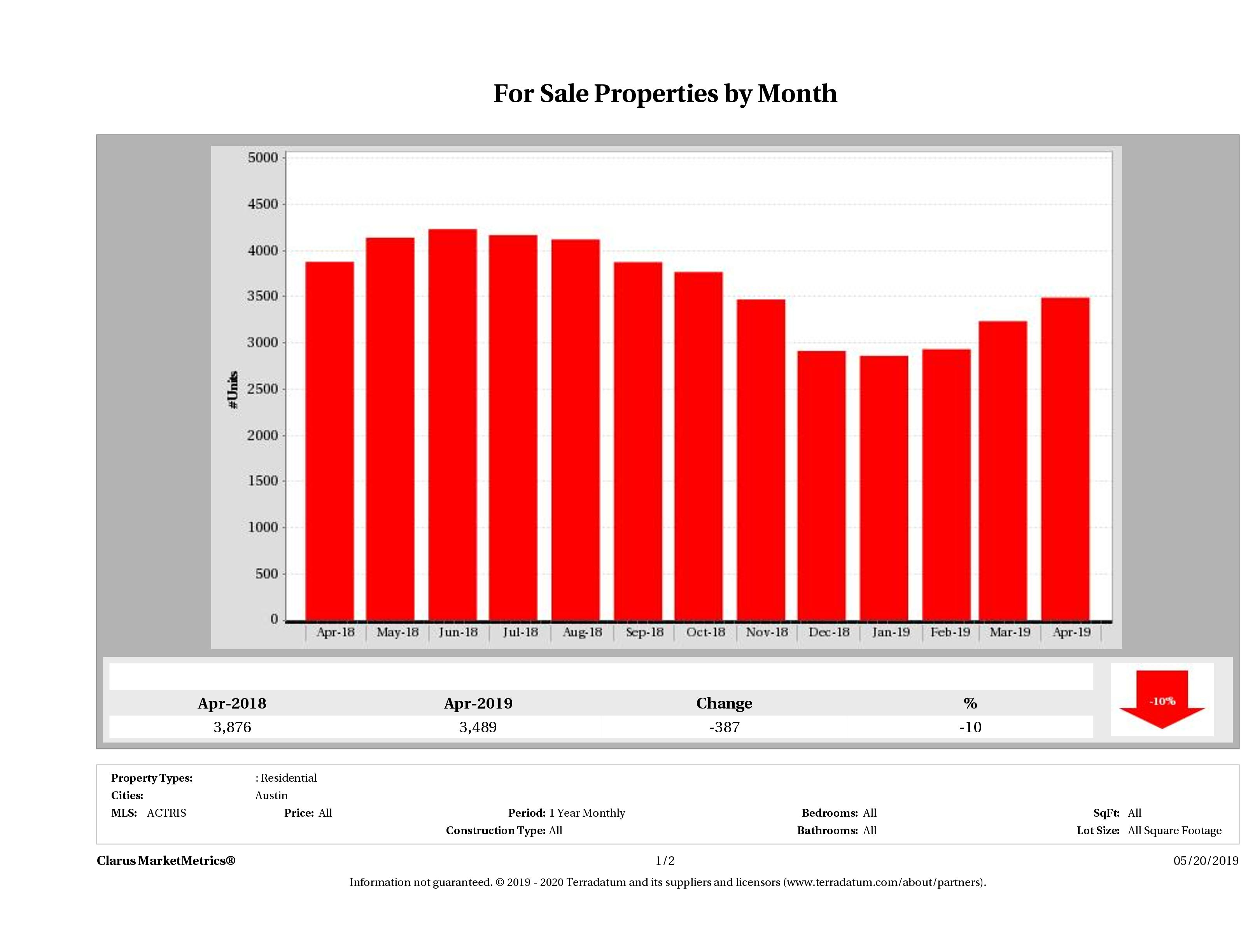 Austin number of homes for sale December 2018