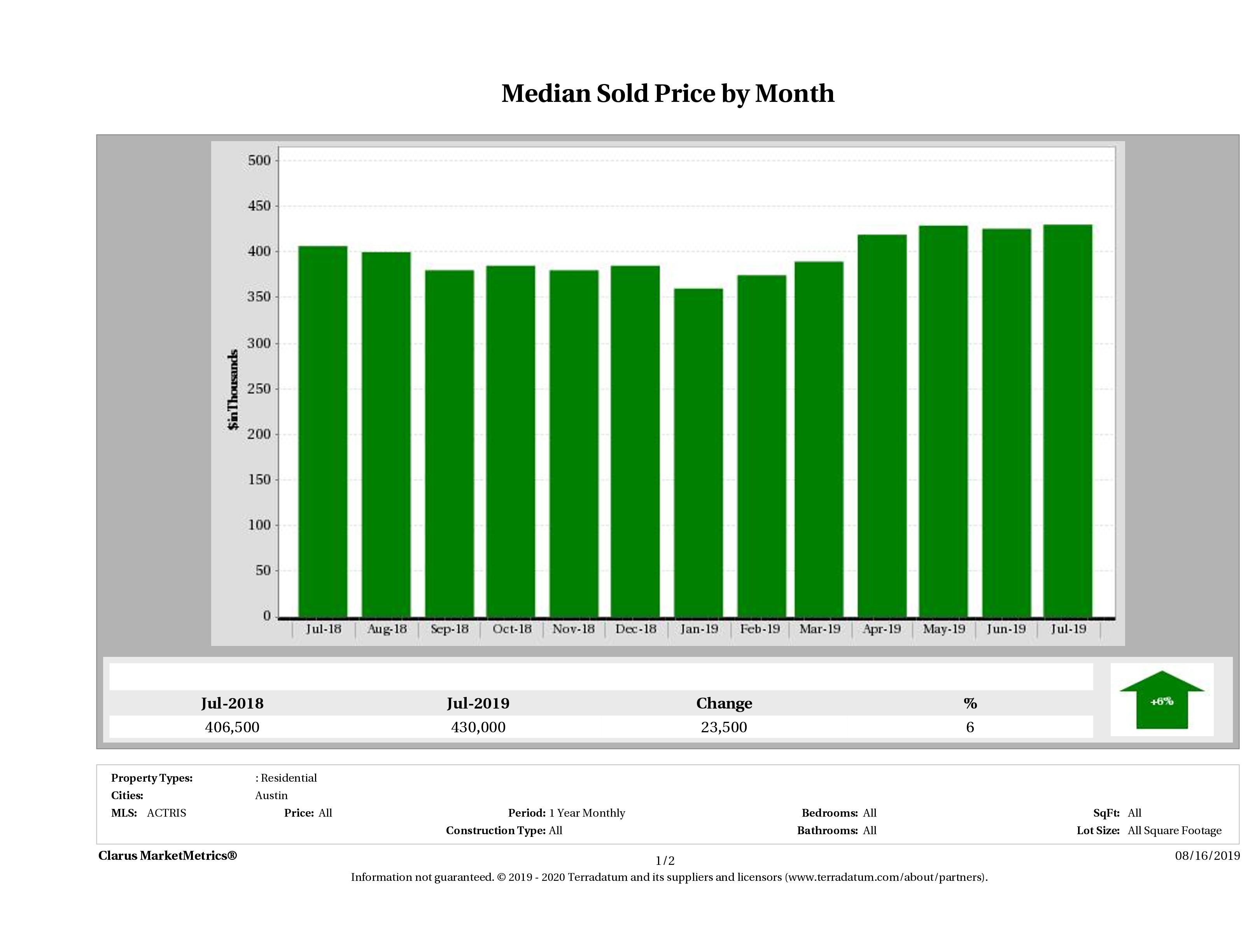 Austin median home price December 2018
